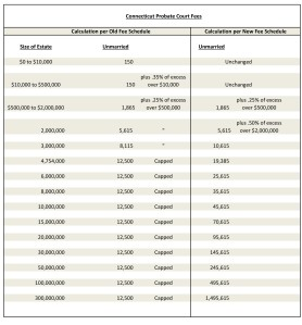 Probate Court Fees3